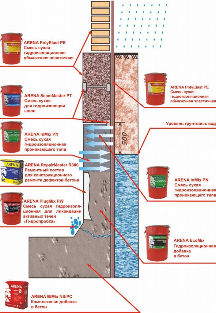 Применение гидроизоляции Арена